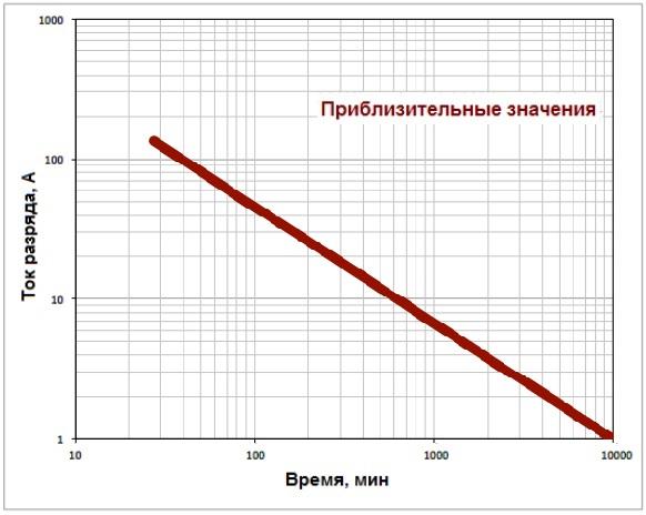 Производительность Trojan SCS200