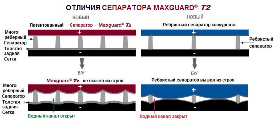 Отличия сепаратора MaxGuard T2