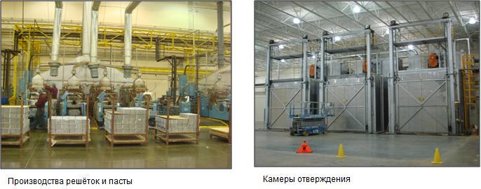 Процесс производства аккумуляторов Троян